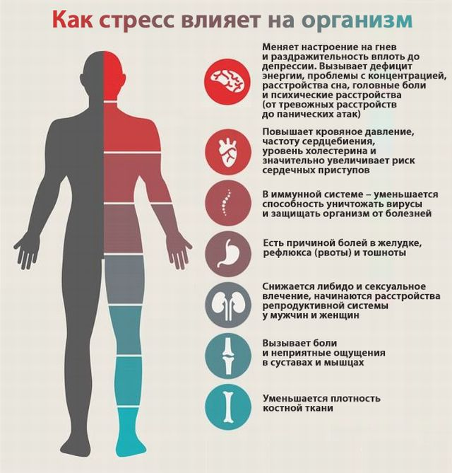 Стресс — состояние психического напряжения, возникающее у человека под влиянием сильных воздействий, это ответная реакция организма на экстремальные условия