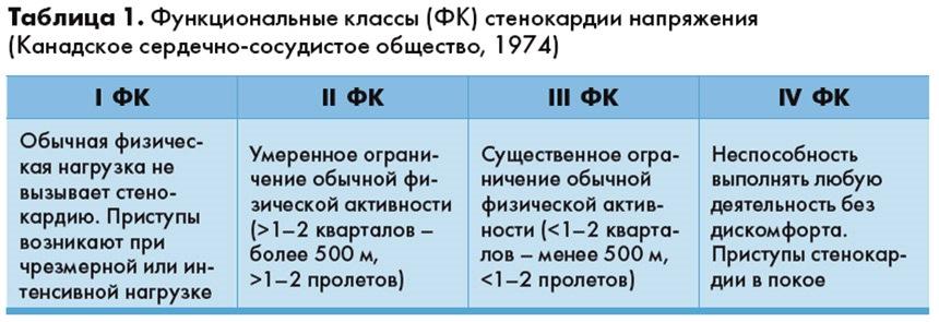 ФК стенокардия