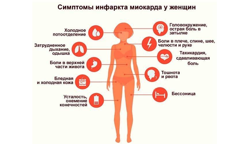 Инфаркт у женщин