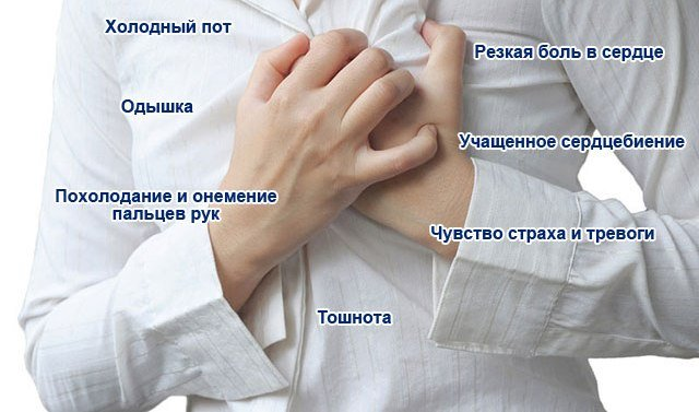 Это клиническое проявление транзиторной ишемии миокарда, которая возникает в результате остро наступающего несоответствия между потребностью миокарда в кислороде и его доставкой